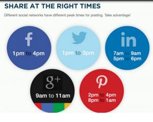 horario para publicar en redes sociales